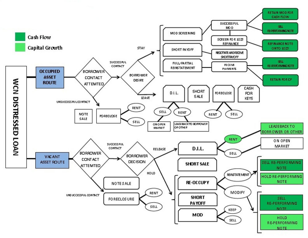 Legal Real Estate Transaction Flow Chart : Deal flow exit plum creek assets llc